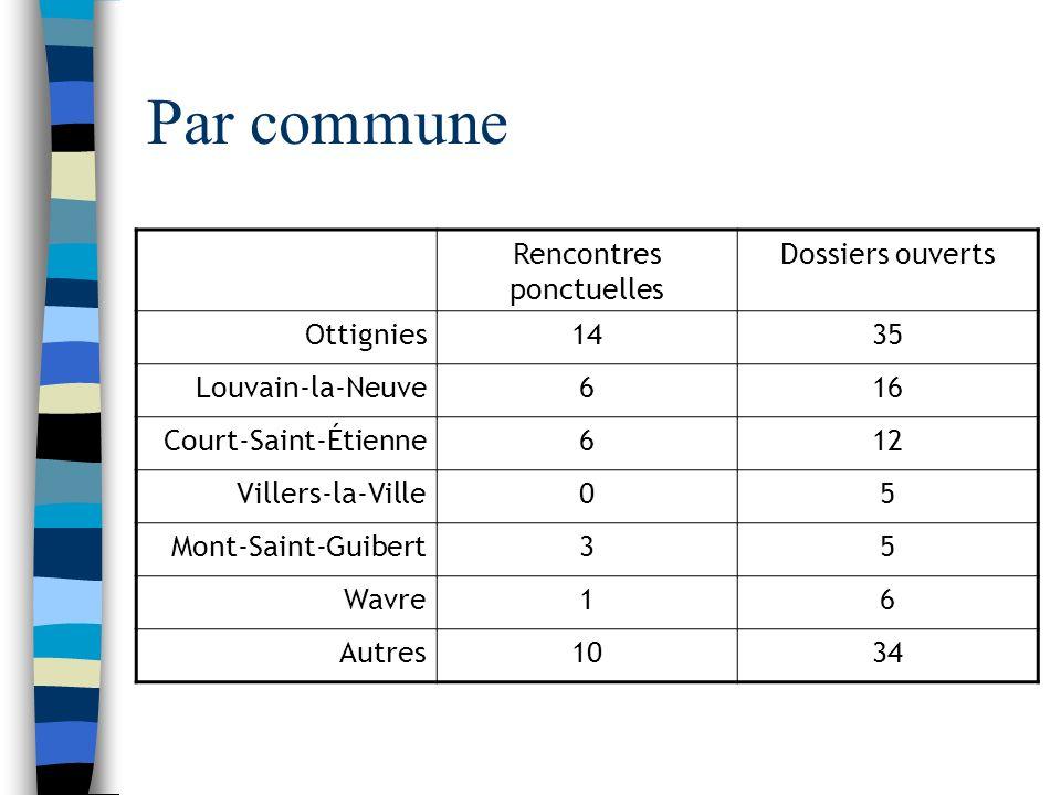 Par commune Rencontres ponctuelles Dossiers ouverts Ottignies1435 Louvain-la-Neuve616 Court-Saint-Étienne612 Villers-la-Ville05 Mont-Saint-Guibert35 Wavre16 Autres1034