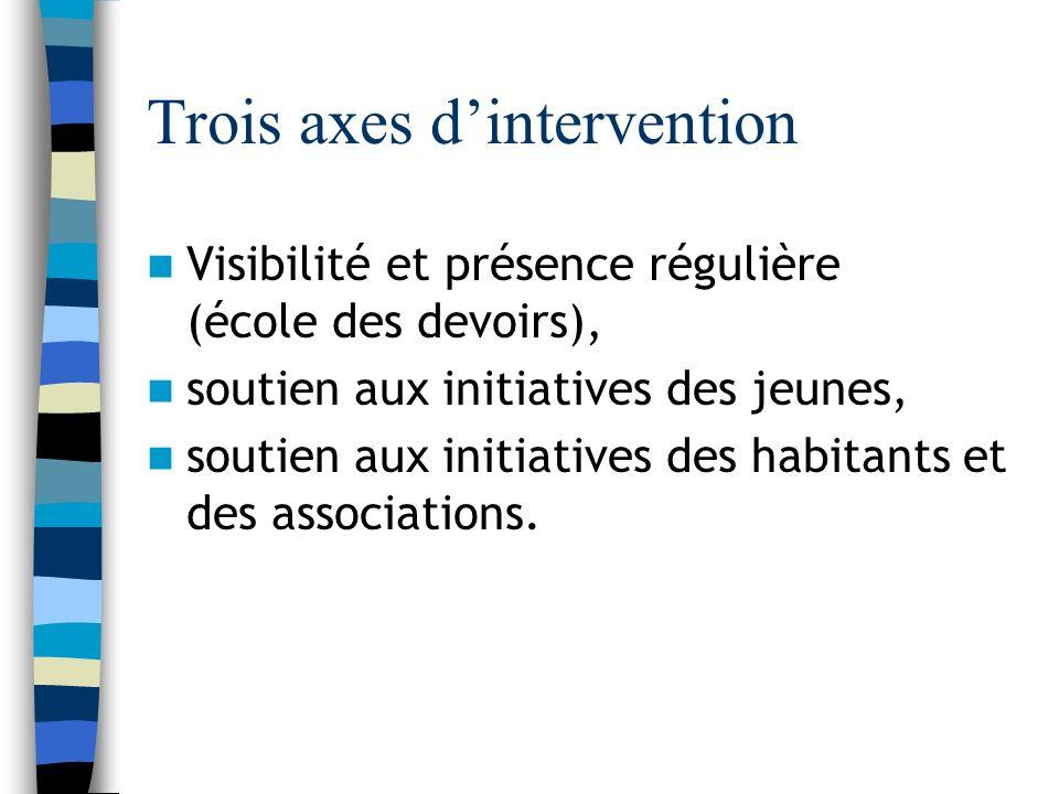 Trois axes dintervention Visibilité et présence régulière (école des devoirs), soutien aux initiatives des jeunes, soutien aux initiatives des habitants et des associations.