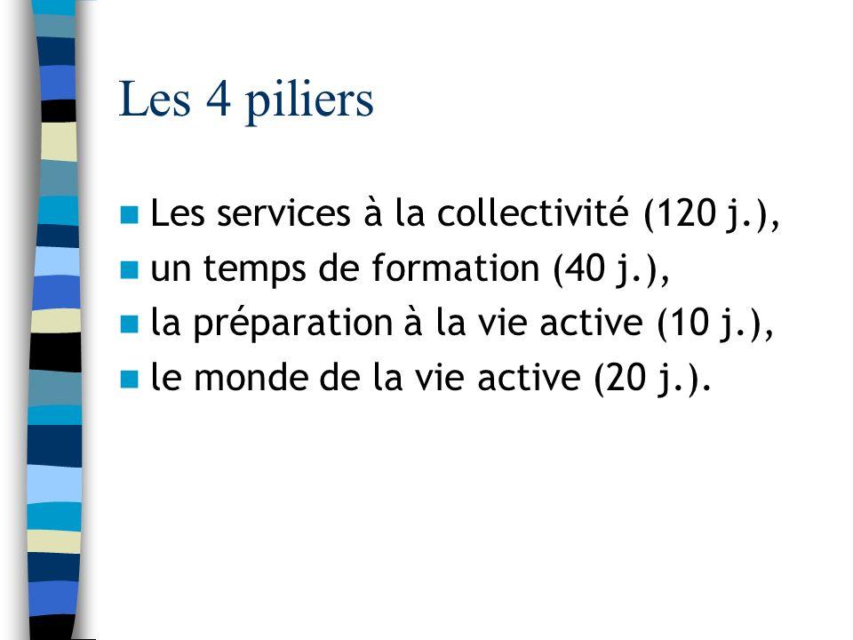 Les 4 piliers Les services à la collectivité (120 j.), un temps de formation (40 j.), la préparation à la vie active (10 j.), le monde de la vie active (20 j.).