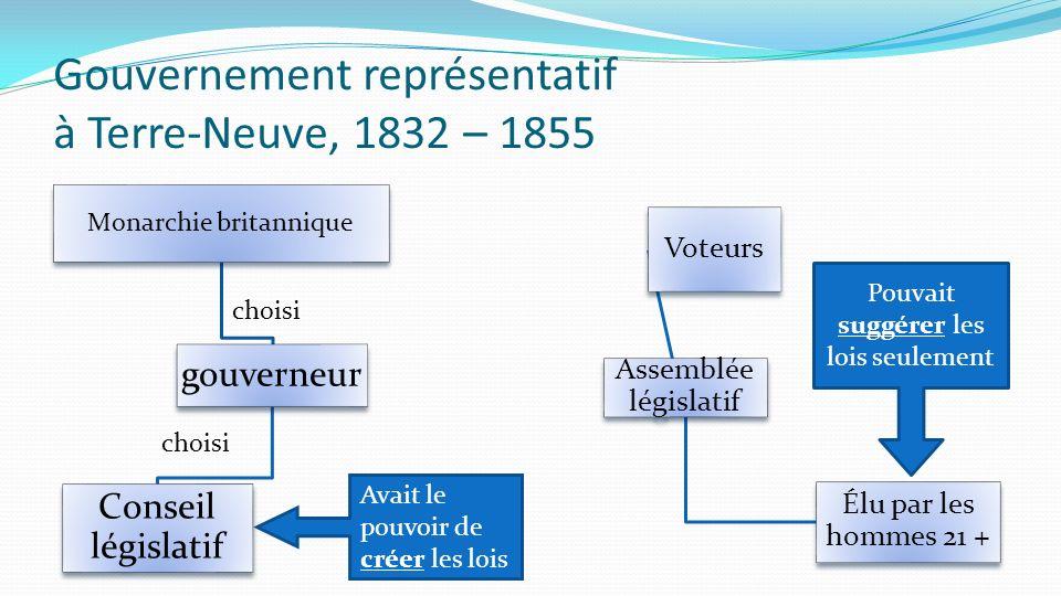Gouvernement représentatif à Terre-Neuve, 1832 – 1855 Monarchie britannique gouverneur Conseil législatif Assemblée législatif Élu par les hommes 21 +