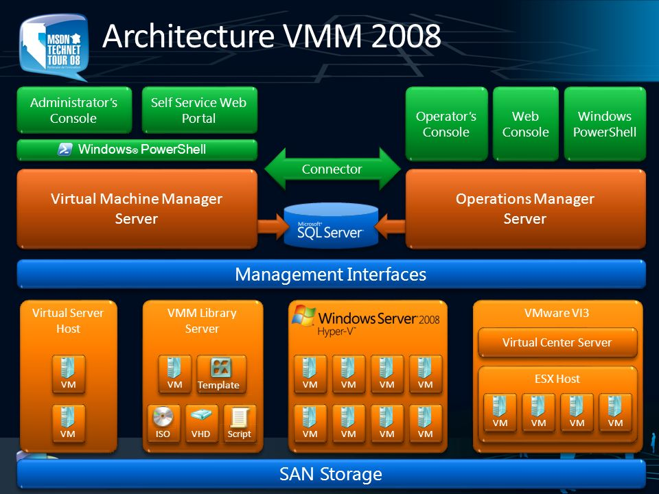 Virtual Machine Manager Server Virtual Machine Manager Server Connector Self Service Web Portal Administrators Console Management Interfaces SAN Stora