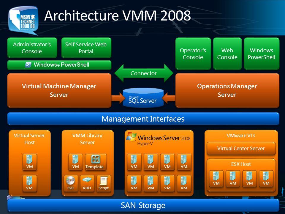 Architecture VMM : Composants Moteur serveur Virtual Machine Manager (VMM) Console système VMM Agent VMM Installé sur les serveurs hôtes Virtual Server, Hyper-V et VmWare Communique avec le moteur serveur VMM Librairie(s) serveur(s) Stockage type fichiers SQL Server Stocke les informations de configuration et de découverte Interfaces Interface dadministration, portail délégué, ligne de commande