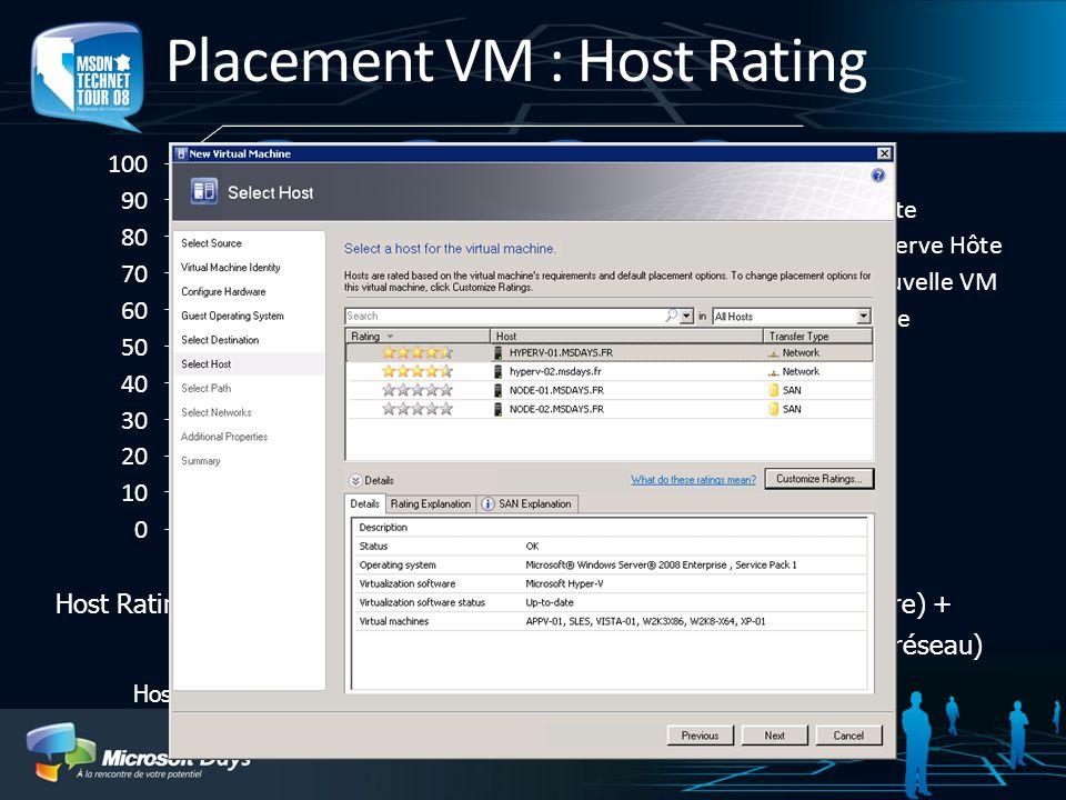 Placement VM : Host Rating Host Rating = (CPU libre * poids CPU) + (Mémoire libre * poids Mémoire) + (Disque libre * poids Disque) + (Réseau libre* po