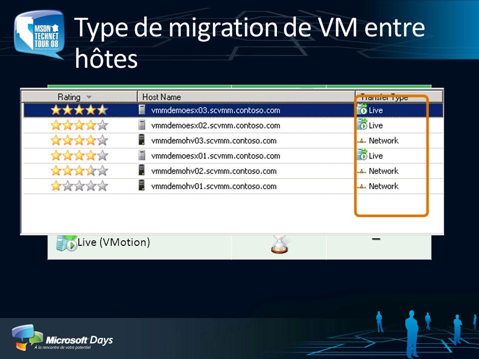 Type de migration de VM entre hôtes Type de transfertDuréeArrêt de service Network (LAN) SAN Cluster (Quick Migration) Live (VMotion) _