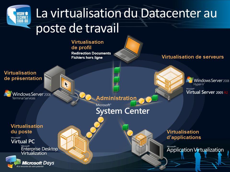 Administration La virtualisation du Datacenter au poste de travail Virtualisation dapplications Virtualisation de présentation Virtualisation de serve