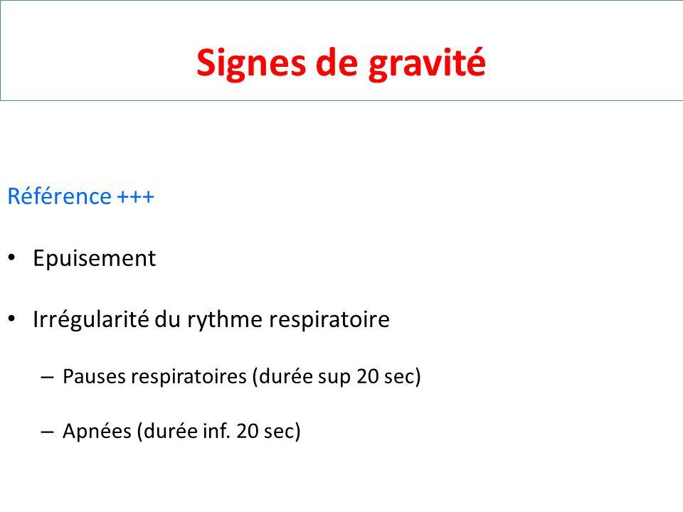 Signes de gravité Référence +++ Epuisement Irrégularité du rythme respiratoire – Pauses respiratoires (durée sup 20 sec) – Apnées (durée inf. 20 sec)