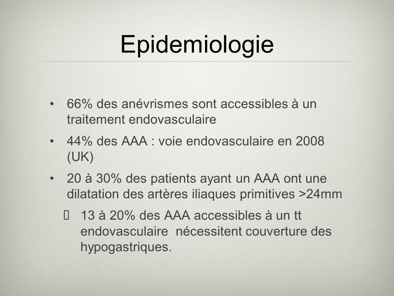 66% des anévrismes sont accessibles à un traitement endovasculaire 44% des AAA : voie endovasculaire en 2008 (UK) 20 à 30% des patients ayant un AAA o