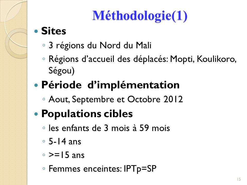 Méthodologie(1) Sites 3 régions du Nord du Mali Régions daccueil des déplacés: Mopti, Koulikoro, Ségou) Période dimplémentation Aout, Septembre et Octobre 2012 Populations cibles les enfants de 3 mois à 59 mois 5-14 ans >=15 ans Femmes enceintes: IPTp=SP 15