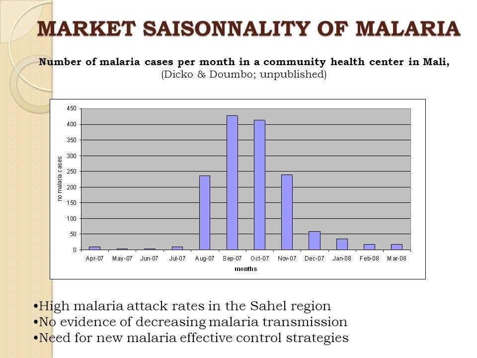MARKET SAISONNALITY OF MALARIA High malaria attack rates in the Sahel region No evidence of decreasing malaria transmission Need for new malaria effec