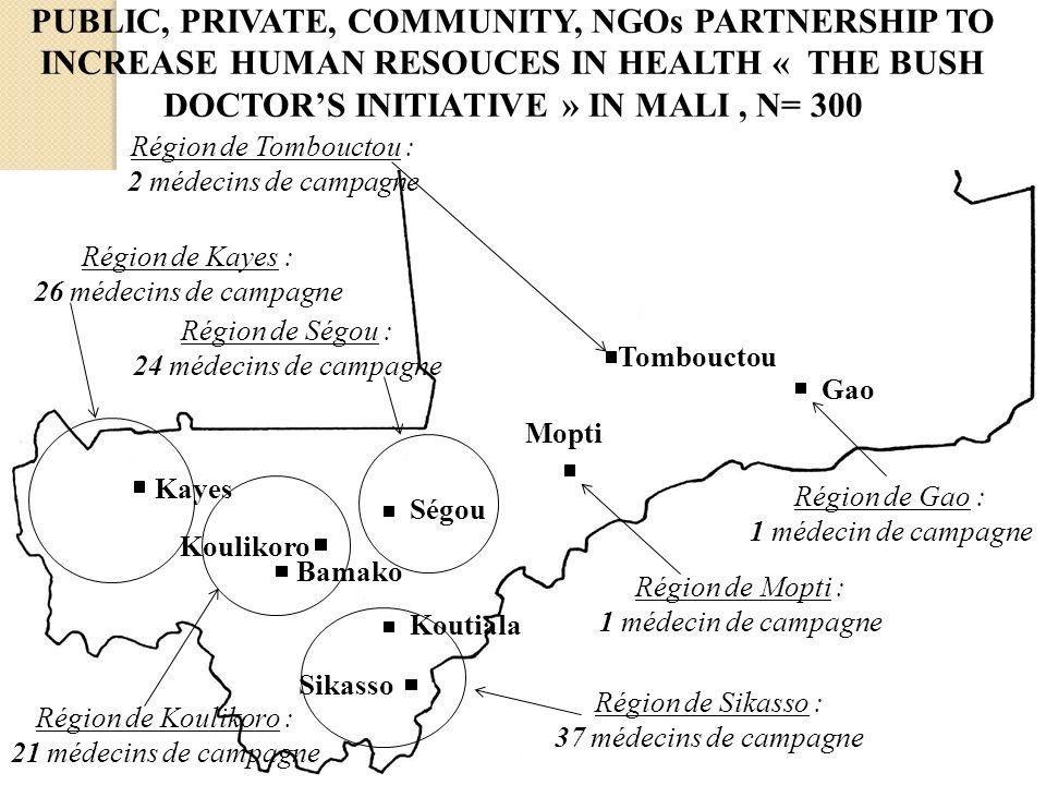 Région de Sikasso : 37 médecins de campagne Région de Koulikoro : 21 médecins de campagne Région de Kayes : 26 médecins de campagne Région de Ségou :