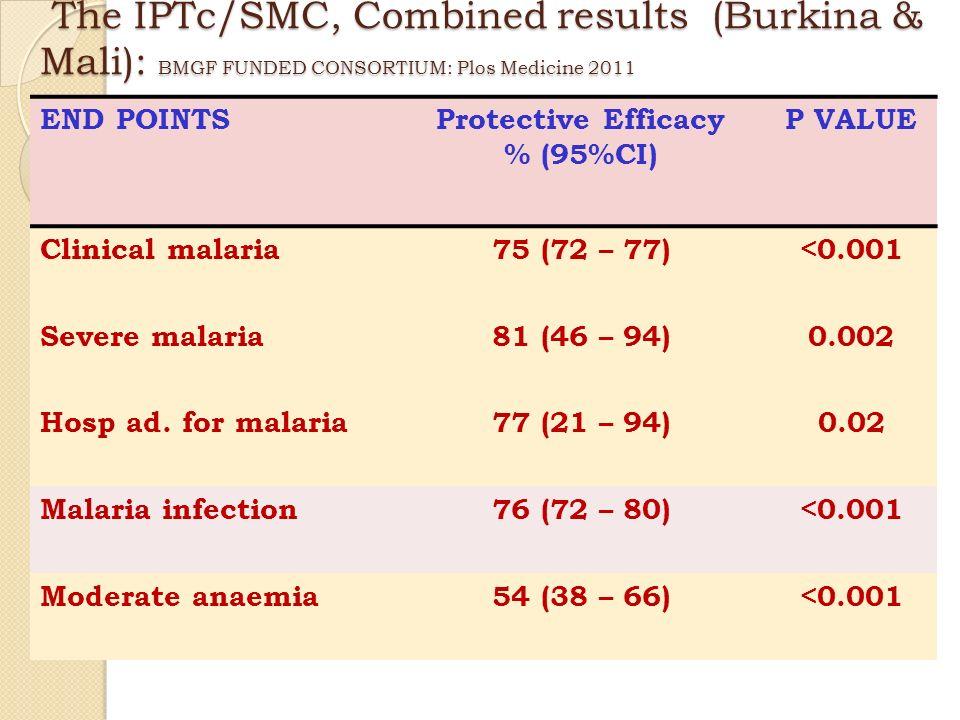 Posologie: SP : ½ comprime pour 10 kg en dose unique AQ : ~10 mg/kg par jour pendant 3 jours Posologie et rythme dadministration TPSe/SMC (1) 18
