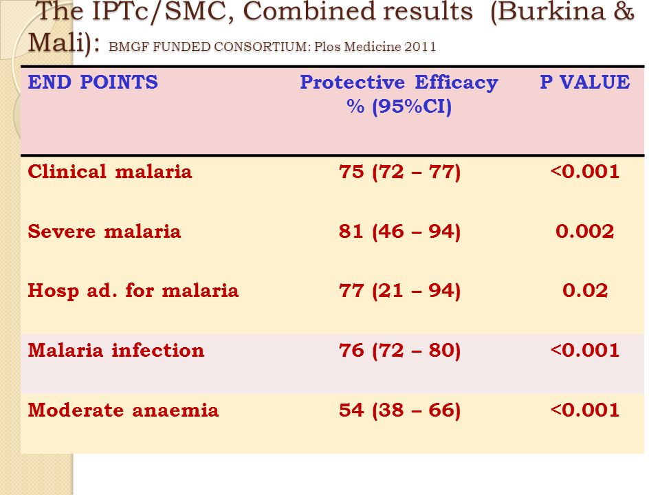The IPTc/SMC, Combined results (Burkina & Mali): BMGF FUNDED CONSORTIUM: Plos Medicine 2011 The IPTc/SMC, Combined results (Burkina & Mali): BMGF FUND