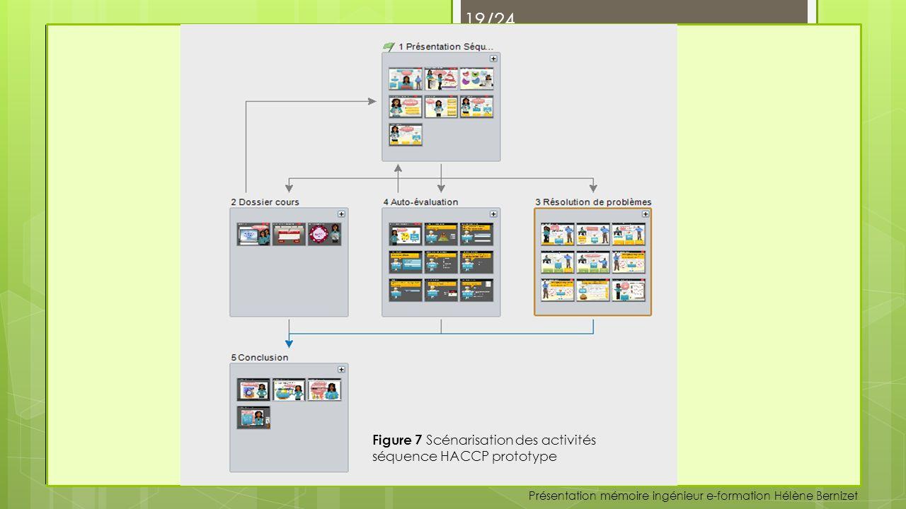 Présentation mémoire ingénieur e-formation Hélène Bernizet 18/24 Raconter une histoire Figure 6 Modèle graphique
