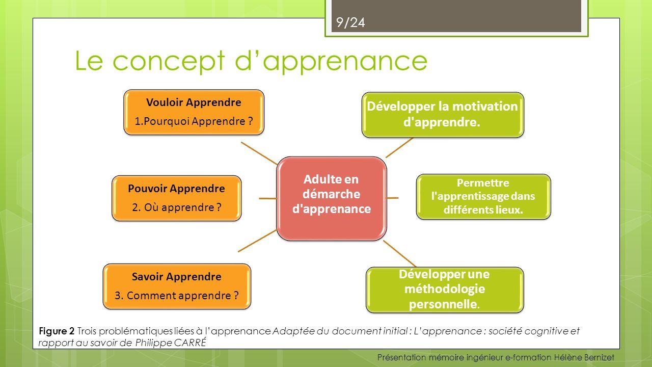La notion de compétence professionnelle La compétence professionnelle est le résultat dune combinaison pertinente de plusieurs savoirs.