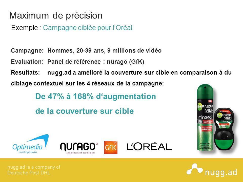 Campagne:Hommes, 20-39 ans, 9 millions de vidéo Evaluation:Panel de référence : nurago (GfK) Resultats:nugg.ad a amélioré la couverture sur cible en c