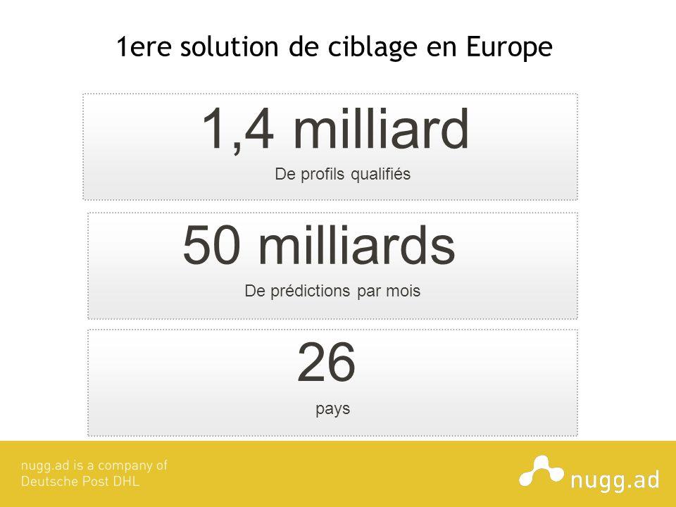 1ere solution de ciblage en Europe De profils qualifiés 1,4 milliard pays 26 De prédictions par mois 50 milliards