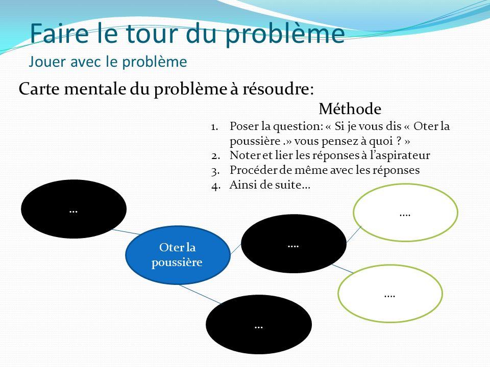 Faire le tour du problème Jouer avec le problème Carte mentale du problème à résoudre: … Méthode 1.Poser la question: « Si je vous dis « Oter la pouss
