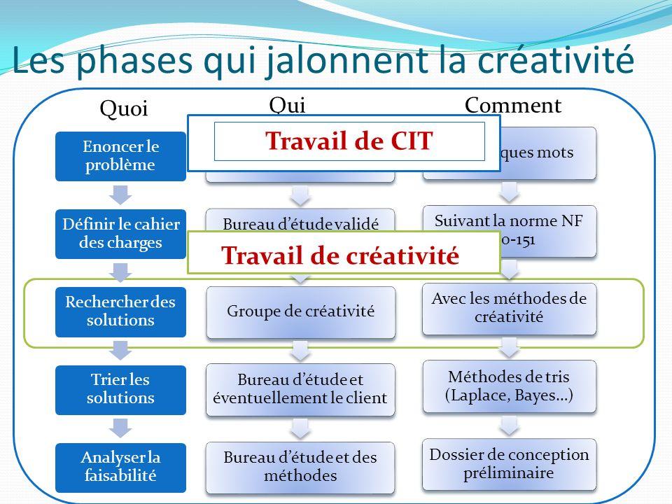 Les phases qui jalonnent la créativité Enoncer le problème Définir le cahier des charges Rechercher des solutions Trier les solutions Analyser la fais