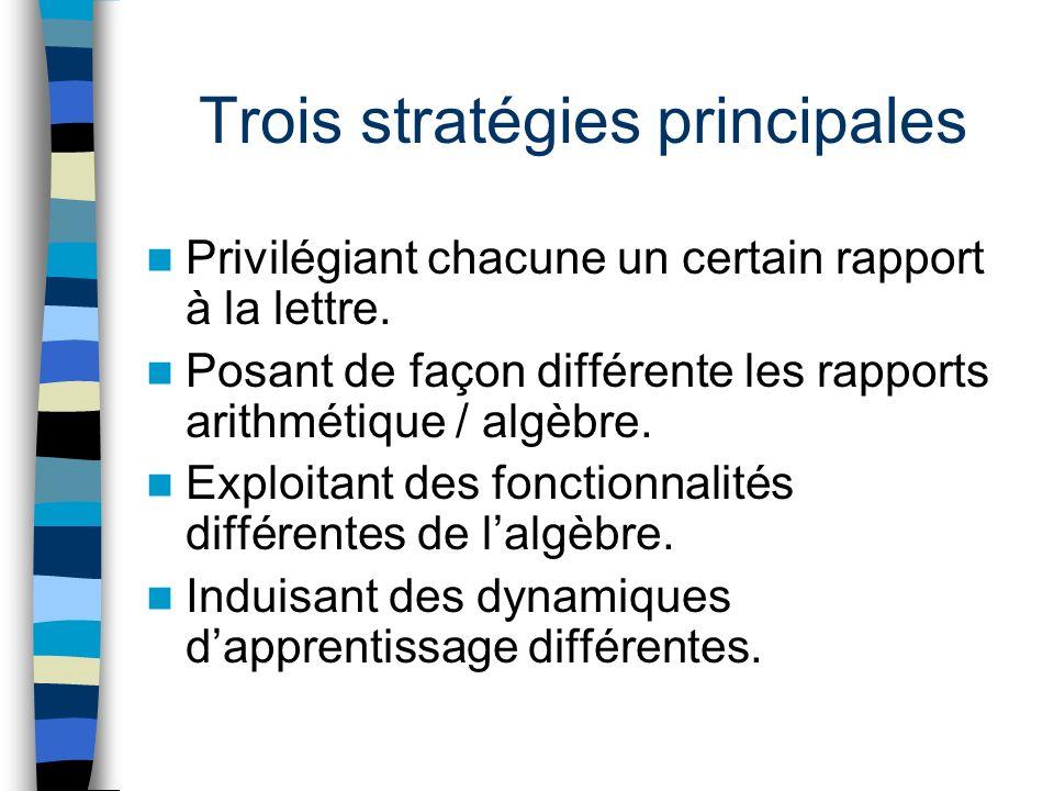 Trois stratégies principales Privilégiant chacune un certain rapport à la lettre.