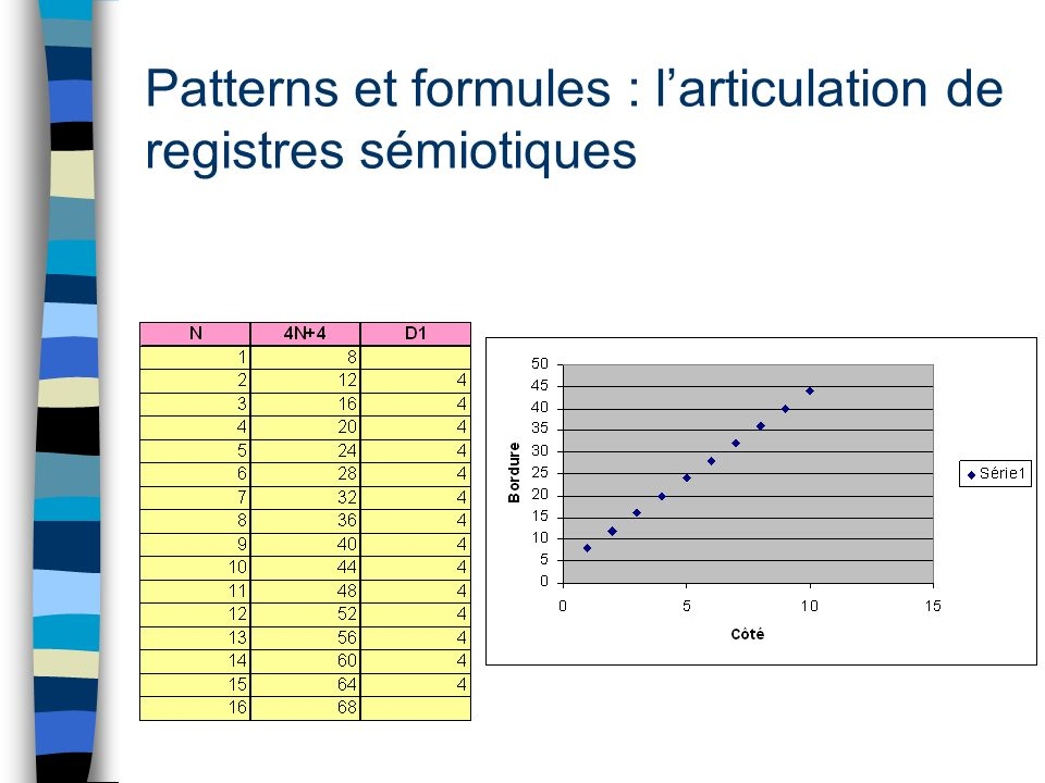 Patterns et formules : larticulation de registres sémiotiques