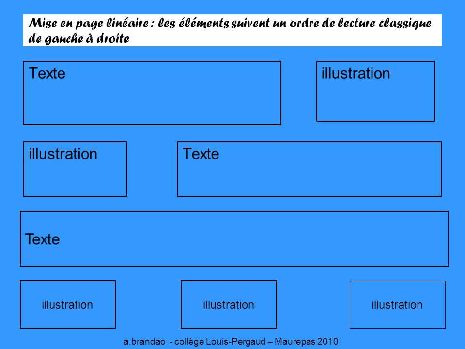 Mise en page linéaire : les éléments suivent un ordre de lecture classique de gauche à droite Texteillustration Texte illustration a.brandao - collège Louis-Pergaud – Maurepas 2010