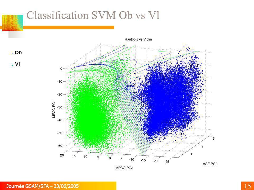 15 Journée GSAM/SFA – 23/06/2005 Classification SVM Ob vs Vl. Ob. Vl