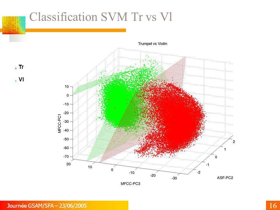 16 Journée GSAM/SFA – 23/06/2005 Classification SVM Tr vs Vl. Tr. Vl