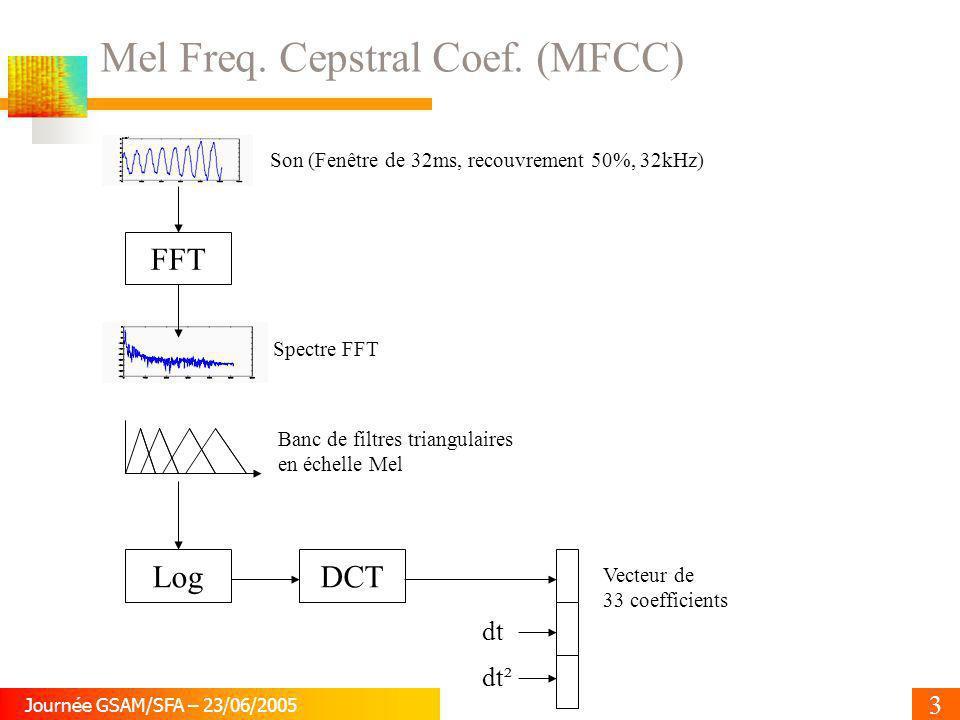 3 Journée GSAM/SFA – 23/06/2005 Mel Freq. Cepstral Coef. (MFCC) FFT LogDCT dt dt² Son (Fenêtre de 32ms, recouvrement 50%, 32kHz) Spectre FFT Banc de f