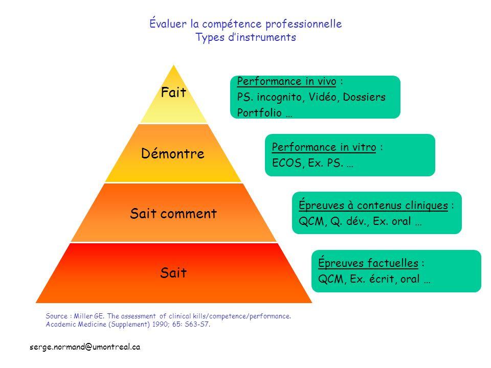 serge.normand@umontreal.ca Évaluer la compétence professionnelle Types dinstruments Fait Démontre Sait comment Sait Source : Miller GE. The assessment