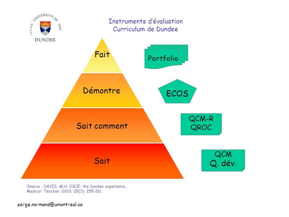 serge.normand@umontreal.ca Instruments dévaluation Curriculum de Dundee Fait Démontre Sait comment Sait Source : DAVIS, M.H. OSCE: the Dundee experien