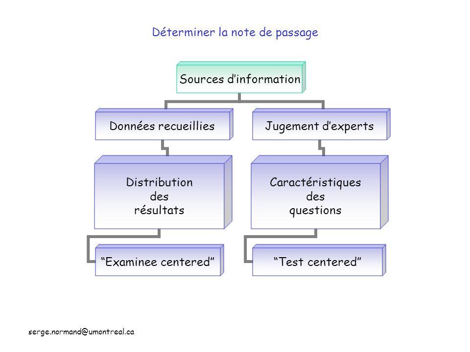 serge.normand@umontreal.ca Déterminer la note de passage Sources dinformation Données recueillies Distribution des résultats Examinee centered Jugemen