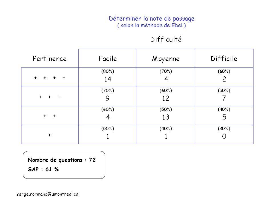 serge.normand@umontreal.ca Déterminer la note de passage ( selon la méthode de Ebel ) Nombre de questions : 72 SAP : 61 %