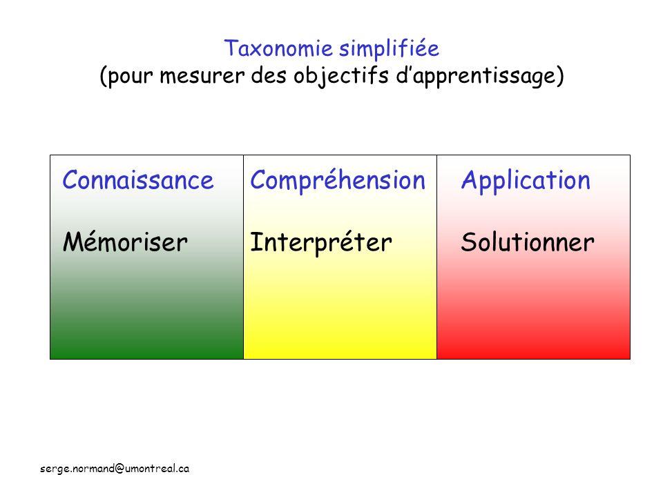 serge.normand@umontreal.ca Taxonomie simplifiée (pour mesurer des objectifs dapprentissage) Connaissance Mémoriser Compréhension Interpréter Applicati
