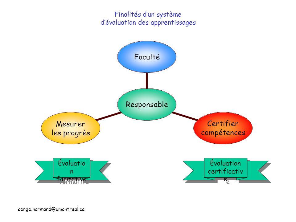 serge.normand@umontreal.ca Finalités dun système dévaluation des apprentissages ResponsableFaculté Certifier compétences Mesurer les progrès Évaluatio