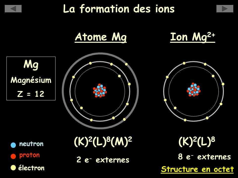 La formation des ions Mg Magnésium Z = 12 Ion Mg 2+ (K) 2 (L) 8 Structure en octet 8 e - externes Atome Mg neutron proton électron (K) 2 (L) 8 (M) 2 2