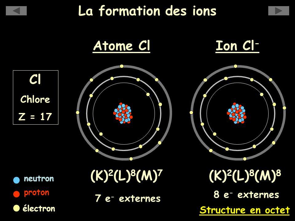 La formation des ions (K) 2 (L) 8 (M) 7 7 e - externes Cl Chlore Z = 17 Atome Cl neutron proton électron Ion Cl - (K) 2 (L) 8 (M) 8 Structure en octet