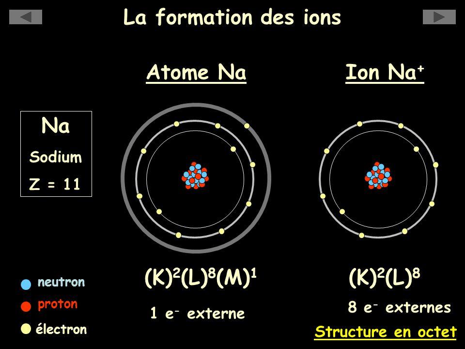 La formation des ions Na Sodium Z = 11 Ion Na + (K) 2 (L) 8 Structure en octet 8 e - externes Atome Na neutron proton électron (K) 2 (L) 8 (M) 1 1 e -