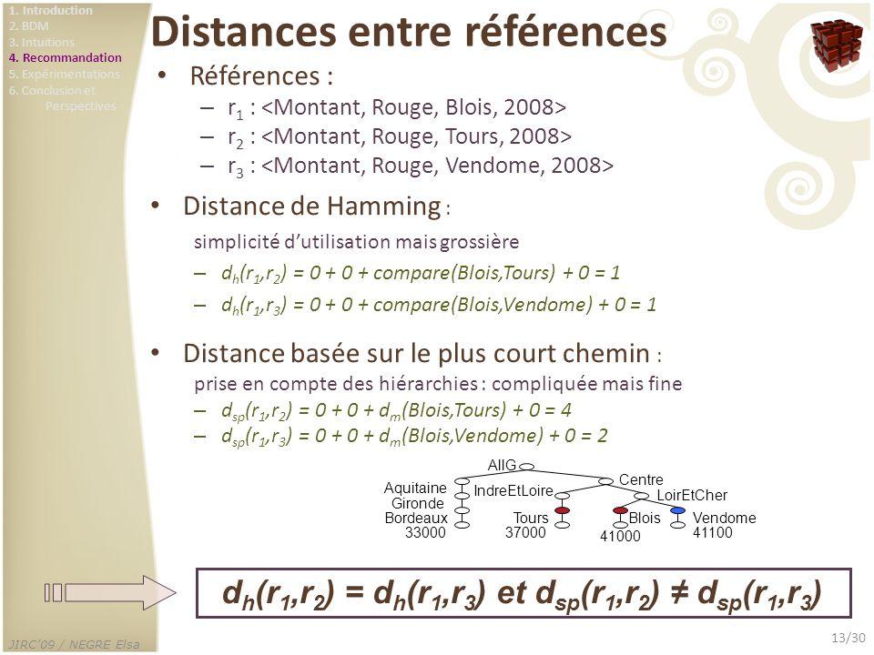 JIRC09 / NEGRE Elsa 13/30 Distances entre références Références : – r 1 : – r 2 : – r 3 : 37000 Tours IndreEtLoire 41100 Vendome 41000 Blois LoirEtChe