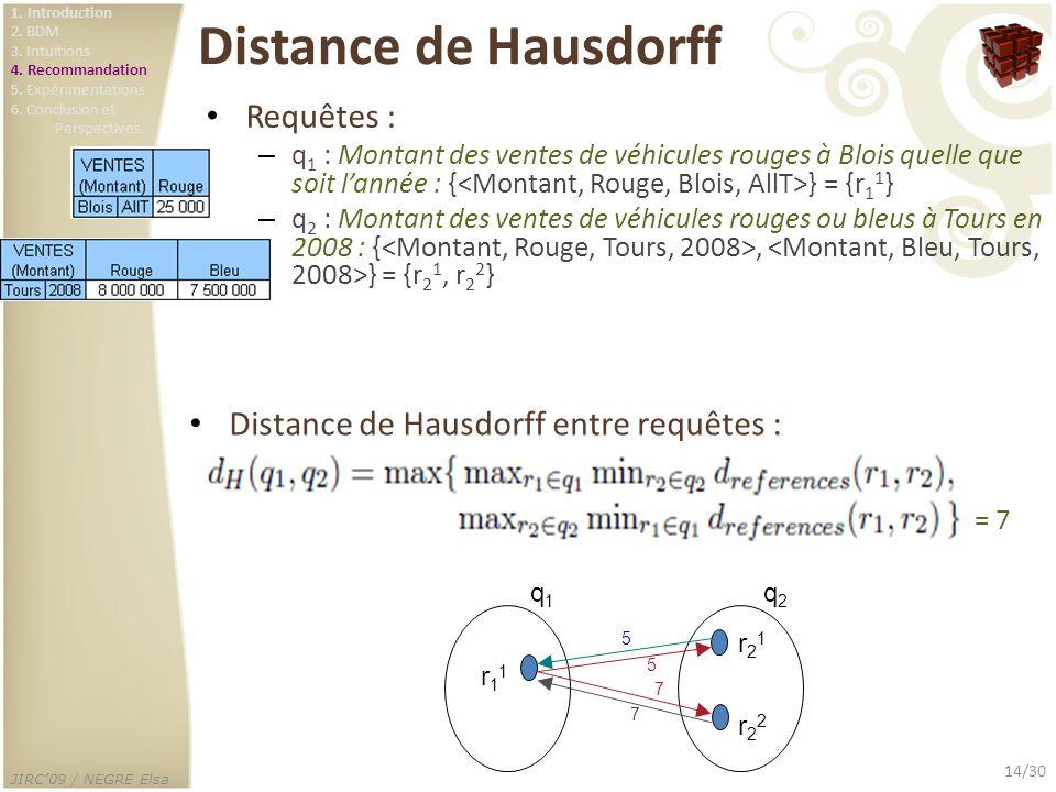 JIRC09 / NEGRE Elsa 14/30 Distance de Hausdorff Requêtes : – q 1 : Montant des ventes de véhicules rouges à Blois quelle que soit lannée : { } = {r 1