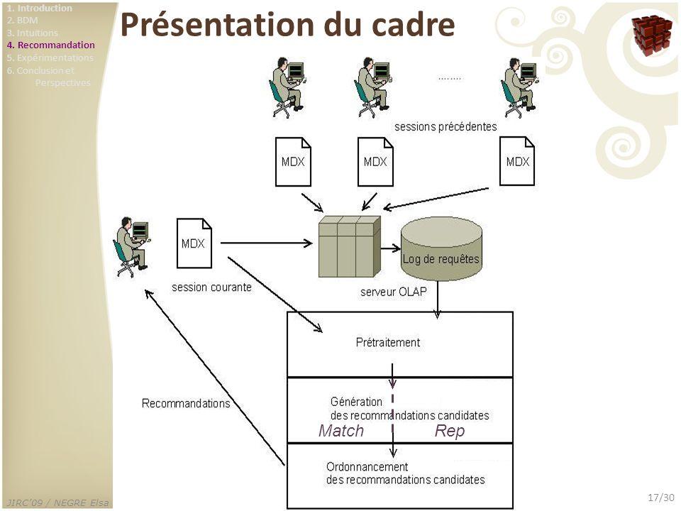 JIRC09 / NEGRE Elsa 17/30 Présentation du cadre MatchRep 1. Introduction 2. BDM 3. Intuitions 4. Recommandation 5. Expérimentations 6. Conclusion et P