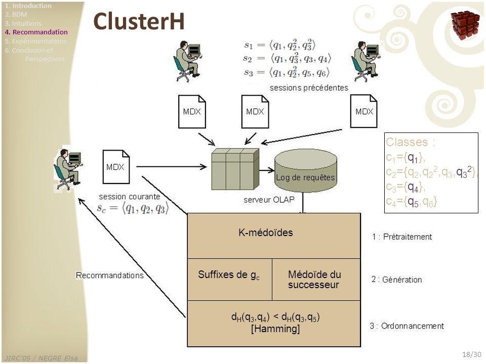 JIRC09 / NEGRE Elsa 18/30 ClusterH K-médoïdes Médoïde du successeur Suffixes de g c d H (q 3,q 4 ) < d H (q 3,q 5 ) [Hamming] Classes : c 1 ={q 1 }, c