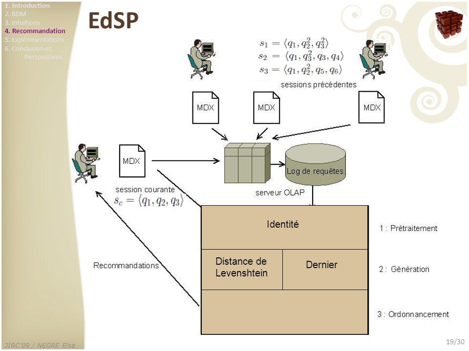 JIRC09 / NEGRE Elsa 19/30 EdSP Identité Dernier Distance de Levenshtein 1. Introduction 2. BDM 3. Intuitions 4. Recommandation 5. Expérimentations 6.