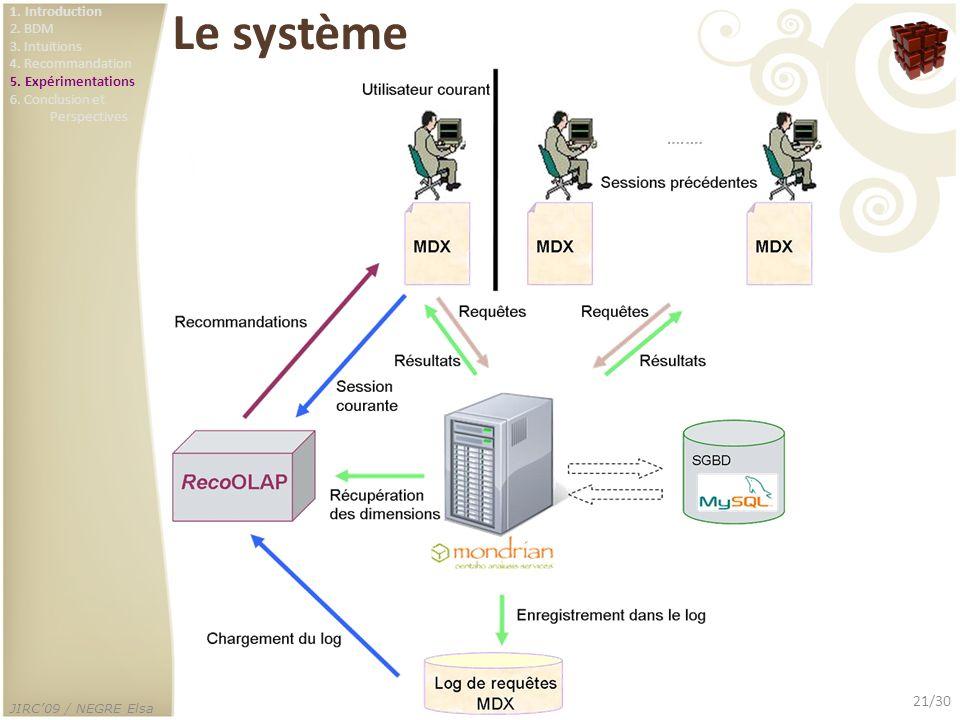 JIRC09 / NEGRE Elsa 21/30 Le système 1. Introduction 2. BDM 3. Intuitions 4. Recommandation 5. Expérimentations 6. Conclusion et Perspectives
