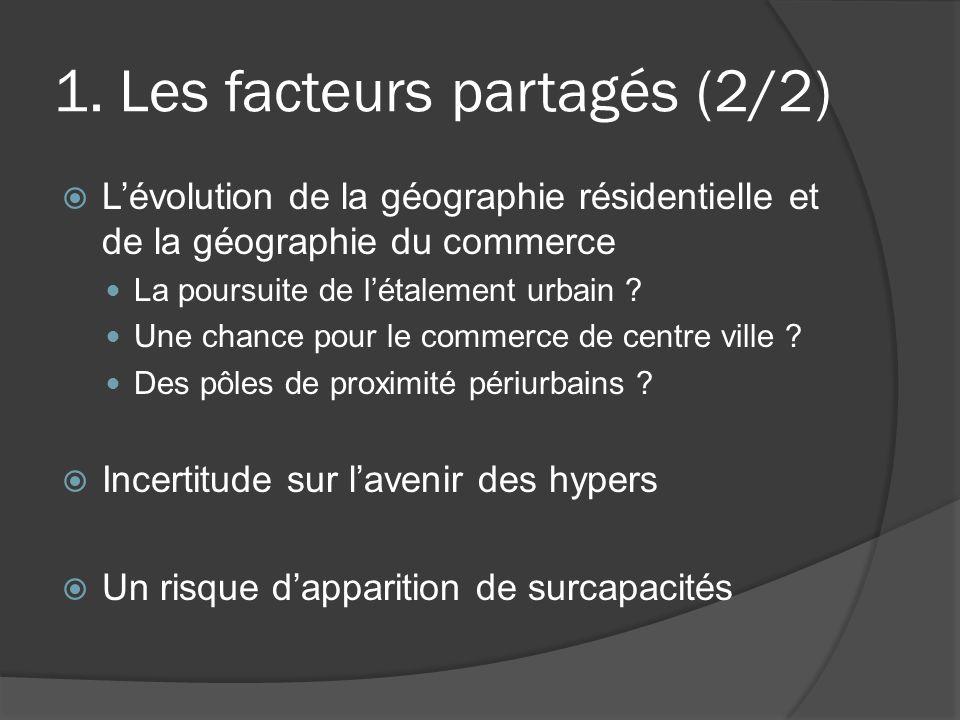 1. Les facteurs partagés (2/2) Lévolution de la géographie résidentielle et de la géographie du commerce La poursuite de létalement urbain ? Une chanc