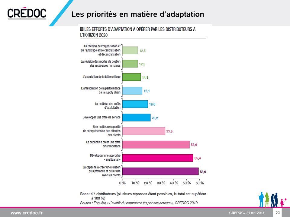 23 Les priorités en matière dadaptation CREDOC / 21 mai 2014