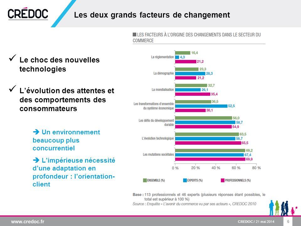 6 Les deux grands facteurs de changement Le choc des nouvelles technologies Lévolution des attentes et des comportements des consommateurs Un environn