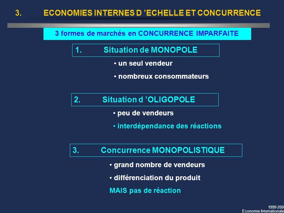 1999-2000 Economie Internationale 3.ECONOMIES INTERNES D ECHELLE ET CONCURRENCE 3 formes de marchés en CONCURRENCE IMPARFAITE 1.Situation de MONOPOLE