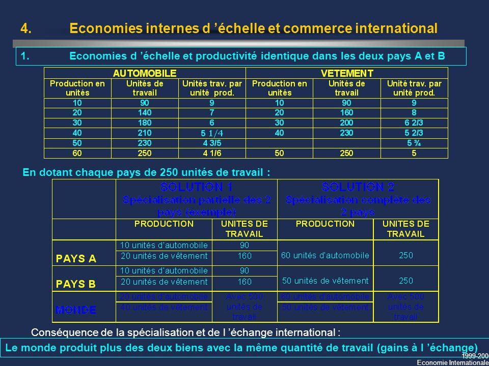 1999-2000 Economie Internationale 4.Economies internes d échelle et commerce international 1.Economies d échelle et productivité identique dans les de
