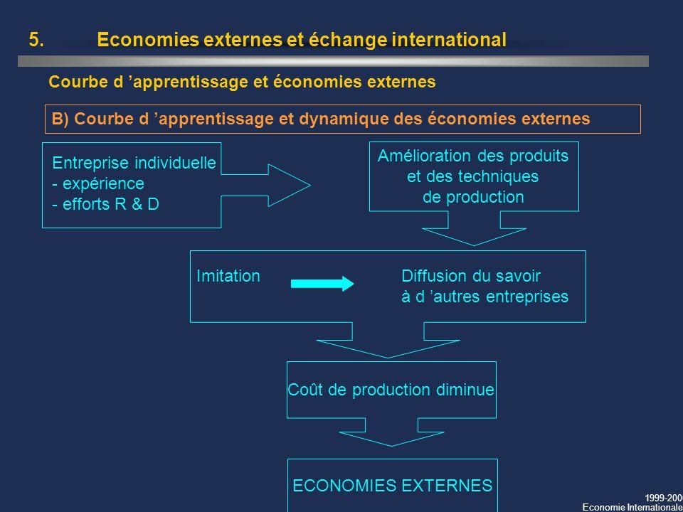 1999-2000 Economie Internationale 5.Economies externes et échange international B) Courbe d apprentissage et dynamique des économies externes Courbe d