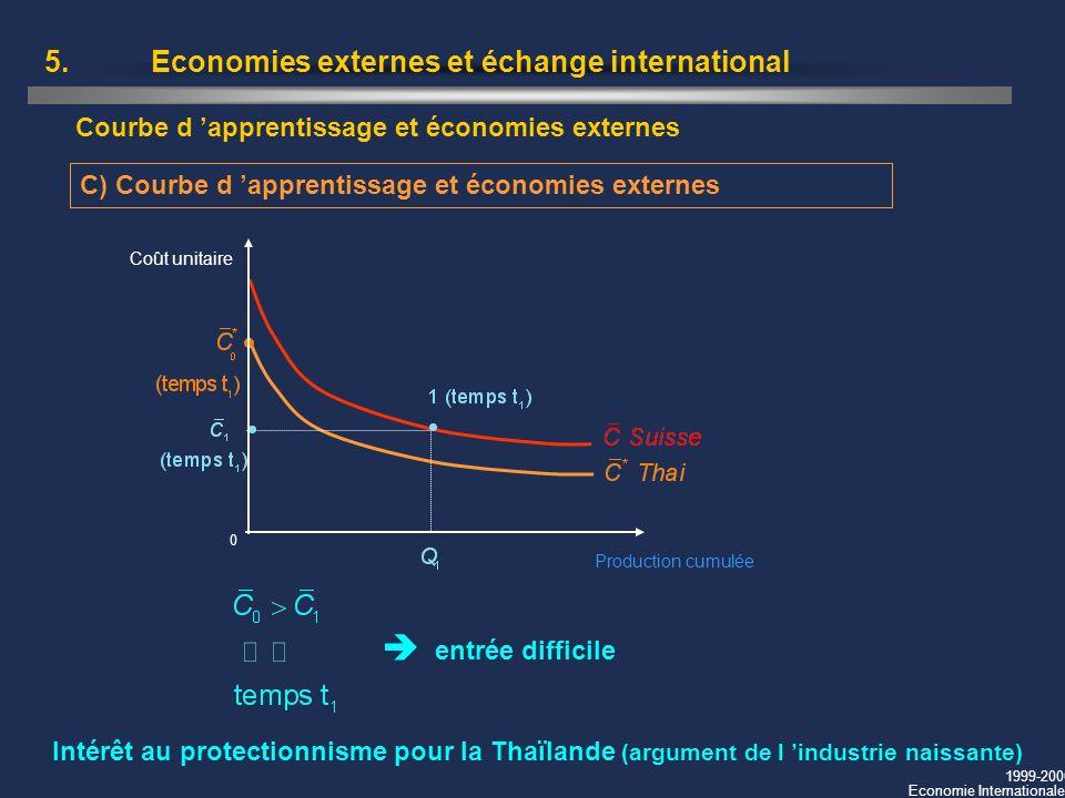 1999-2000 Economie Internationale 5.Economies externes et échange international C) Courbe d apprentissage et économies externes Courbe d apprentissage